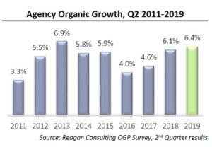 Agency Organic Growth, Q2 2011-2019 (Reagan Consulting OGP Survey, 2nd Quarter results)