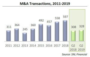 Mergers & Acquisitions Transactions, 2011-2019 (SNL Financial)