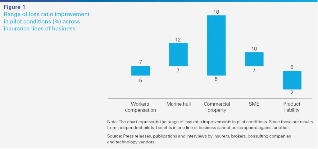 Range of loss ratio improvement in pilot conditions (%) across insurance lines of business (Swiss Re sigma)