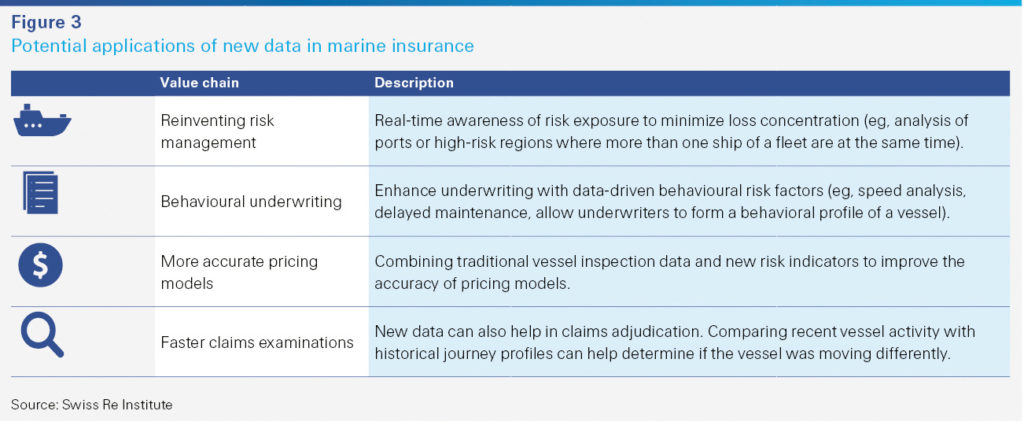 Potential applications of new data in marine insurance (Swiss Re)
