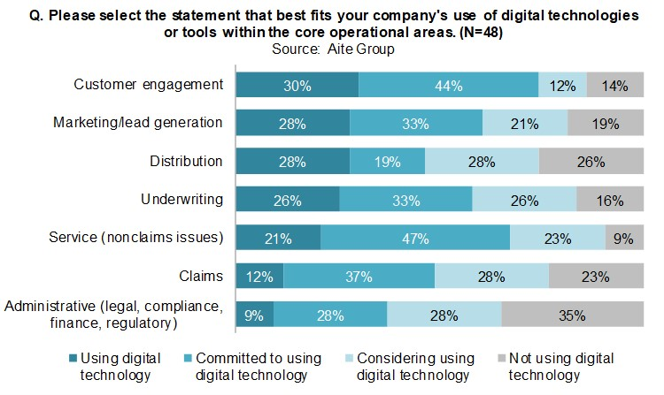 Companies' use of digital technologies in core operations