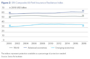 Figure 2: SRI Composite All-Peril Insurance Resilience Index sigma 5/2019