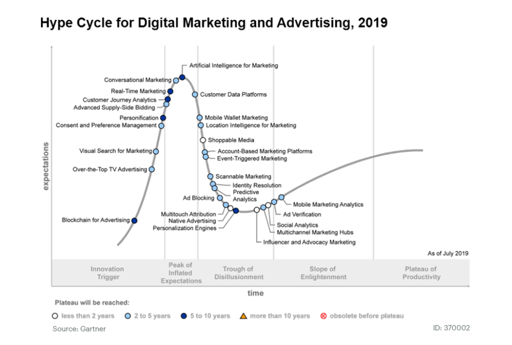 Hype cycle for digital marketing and advertising 2019 (Gartner)
