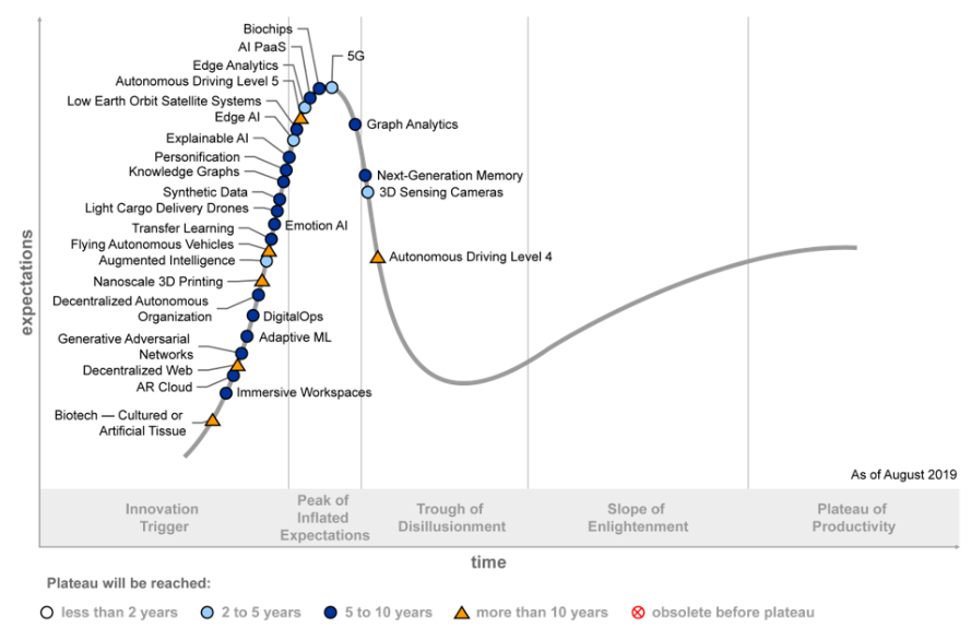 Gartner Hype Cycle for Emerging Technologies (Aug 2019)