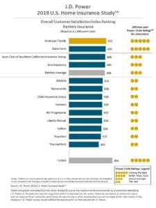 Renters insurance customer satisfaction ranking (J.D. Power 2019 U.S. Home Insurance Study)