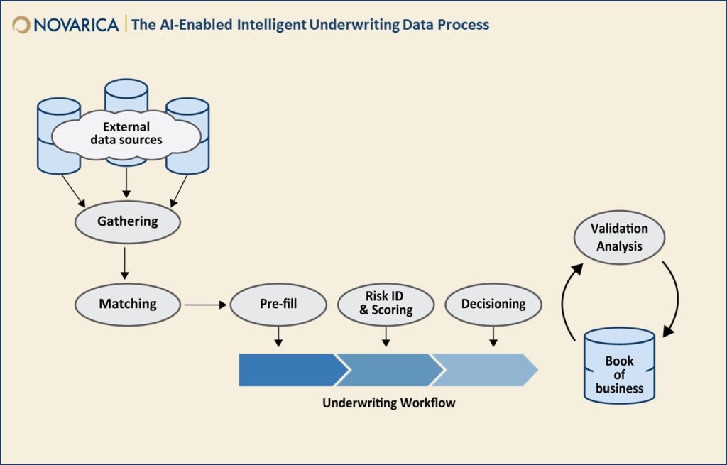 The AI-enabled intelligent underwriting data process (Novarica)