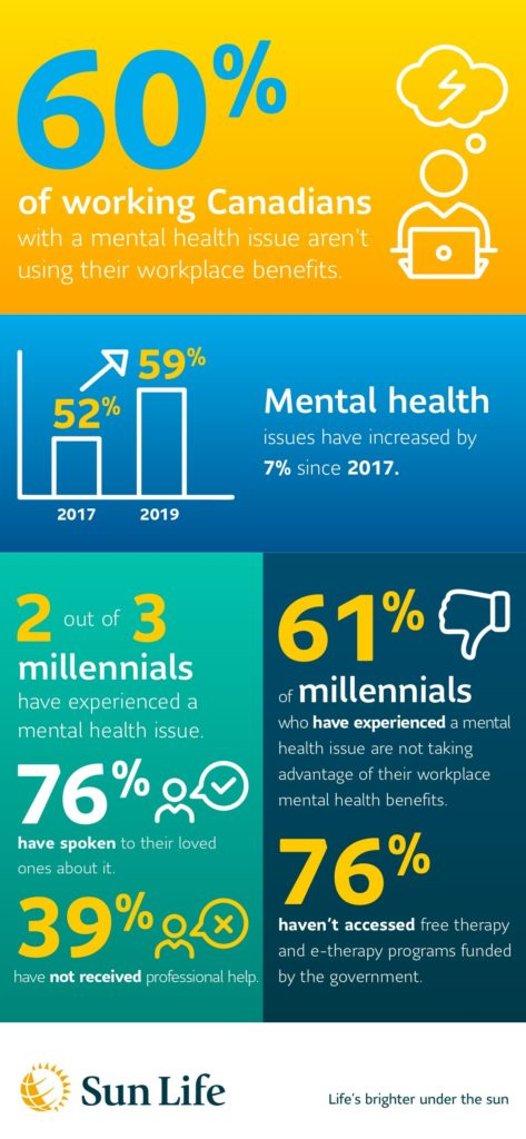Mental health conditions on the rise while helpful resources remain untouched (Sun Life Financial)