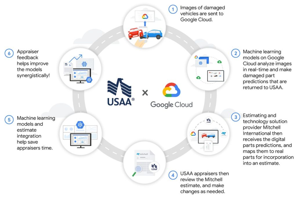 USAA and Google Cloud work together to speed auto claims