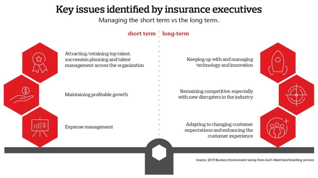 Key issues identified by insurance executives: managing the short term versus the long term