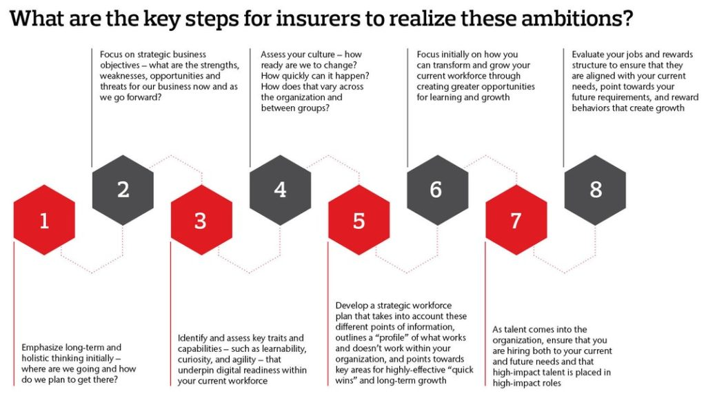 Key steps for insurers to realize their ambitions