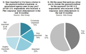 Business-to-Consumer Disbursements in the U.S.: The P&C Insurer Opportunity (Aite Group)