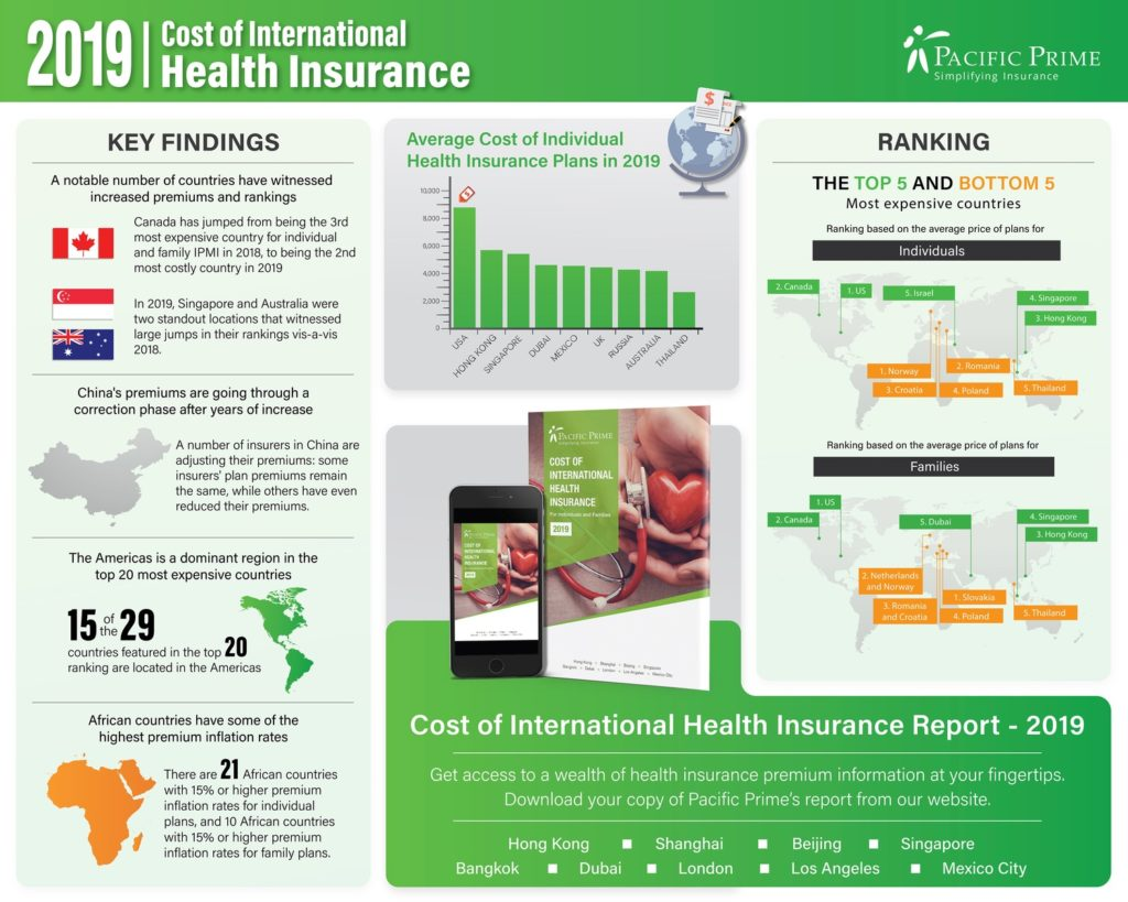 Infographic: Cost of International Health Insurance in 100 countries (Pacific Prime survey)