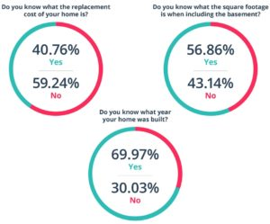 LowestRates.ca Canadian Home Insurance Survey results