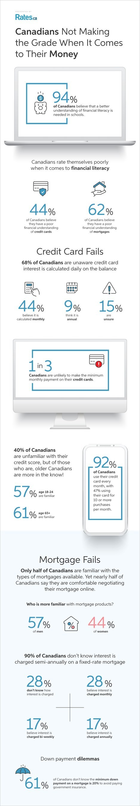 Rates.ca Financial Literacy survey results infographic