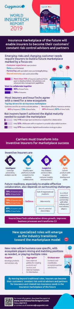 World InsurTech Report 2019 Insurers' Role in Flux as InsurTechs Master Digital Customer Experience