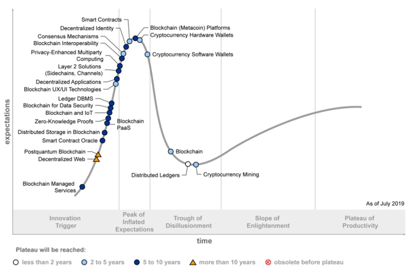 Figure 1: Hype Cycle for Blockchain Technologies, 2019 (Gartner)