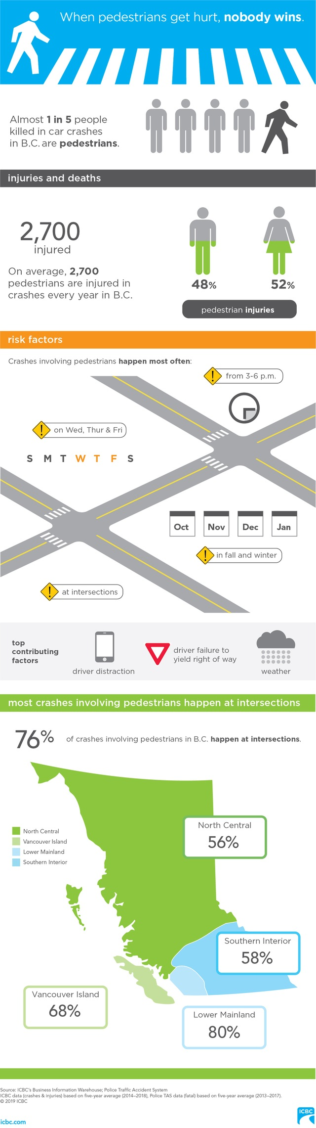Facts behind pedestrian crashes (ICBC)