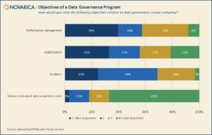 Data Governance Objectives (Novarica)