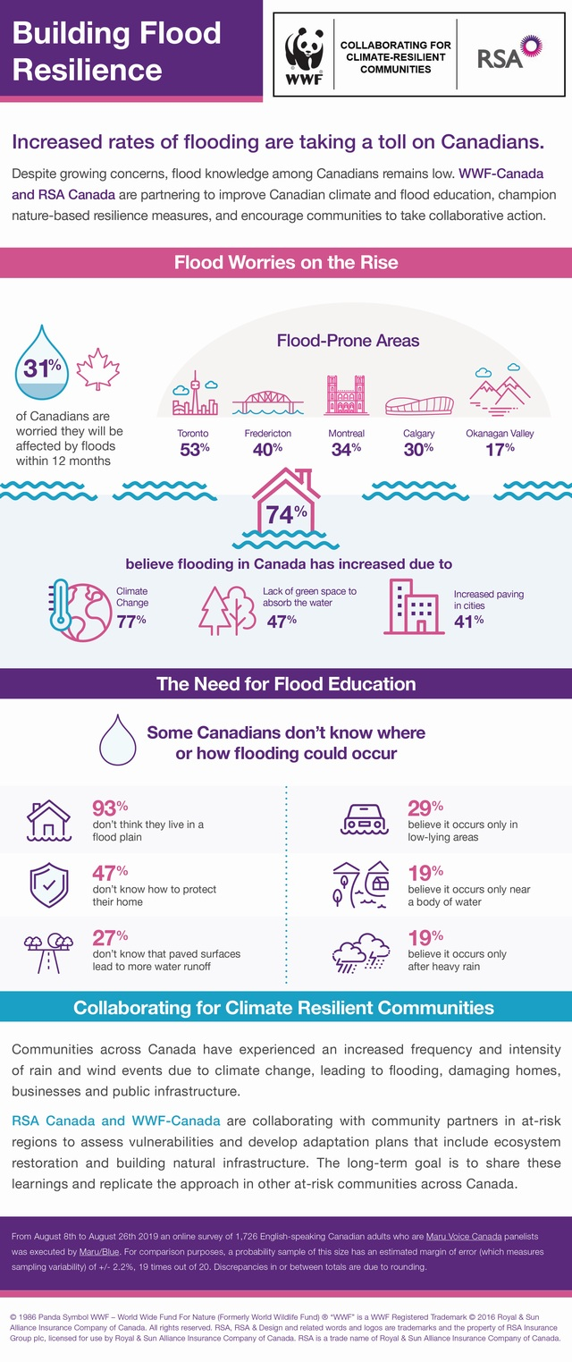 Building Flood Resilience (WWF-Canada and RSA Canada)