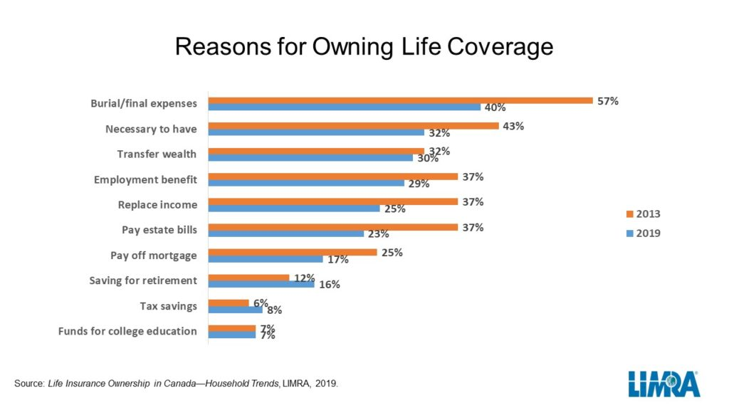 Reasons for owning life coverage (LIMRA)