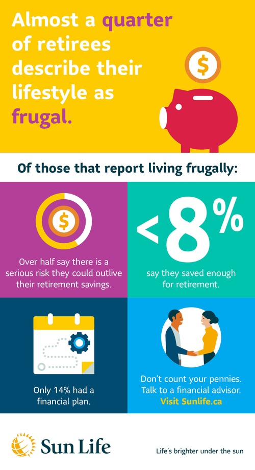 Counting Pennies: The Frugal Facts Of Retirement (Sun Life Financial Inc.)