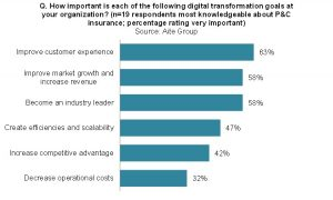 Digital Transformation in P&C Insurance: Current Benchmark and Future Roadmap (Aite Group)