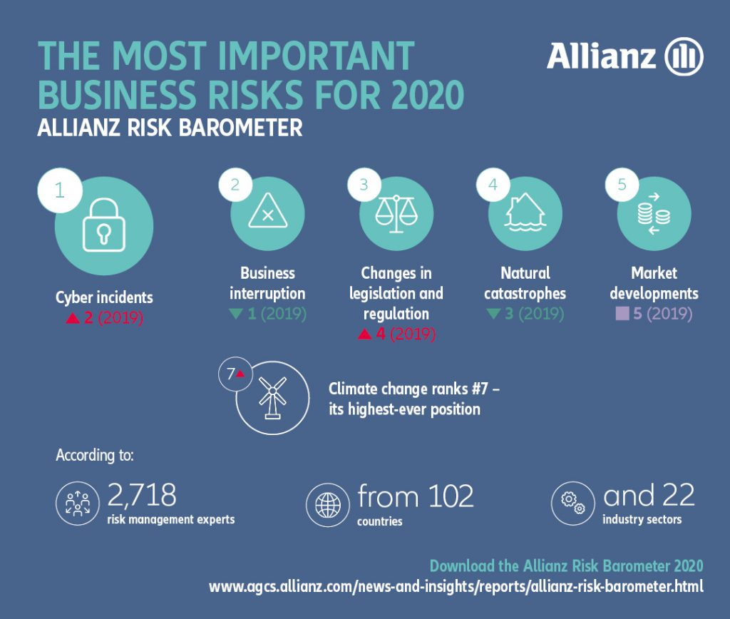 Top business risks for 2020: Allianz Risk Barometer