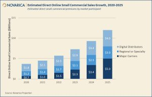 Direct Online Small Commercial Insurance: 2020 Update (Novarica)