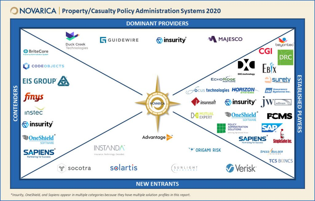 Property/Casualty Policy Administration Systems 2020 (Novarica)