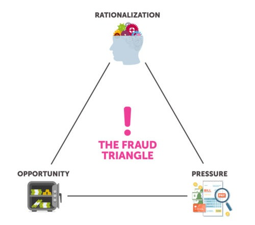 The Fraud Triangle: Rationalization, Pressure, and Opportunity (FRISS)