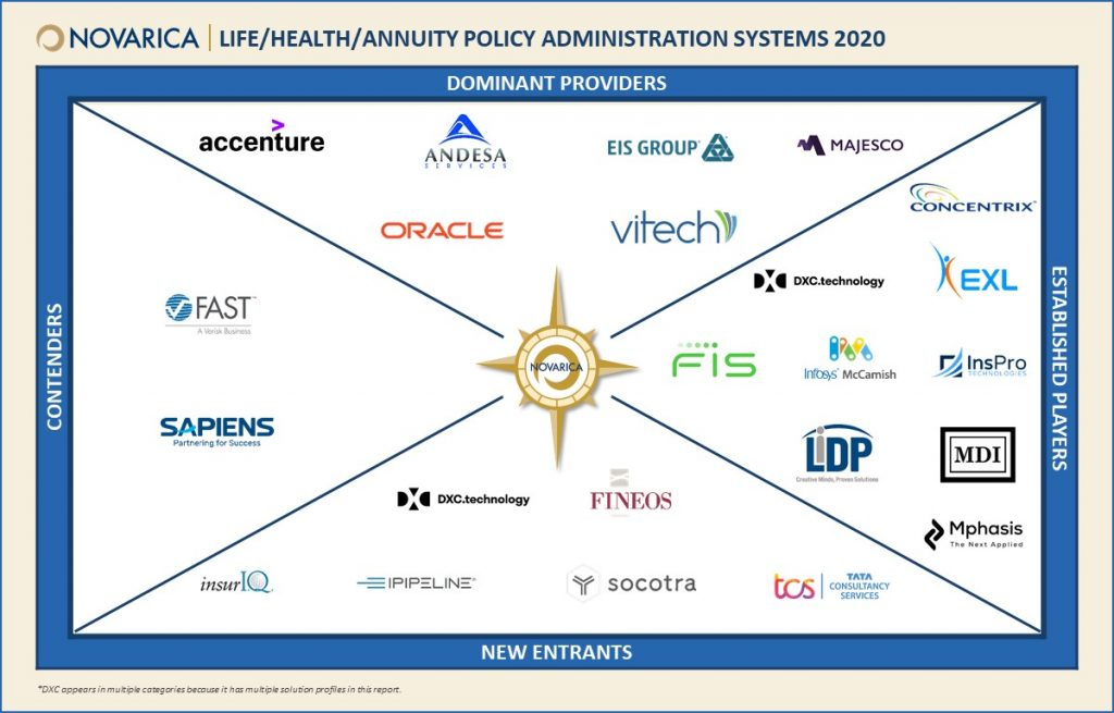 Novarica Market Navigator: Life/Health/Annuity Policy Administration Systems 2020