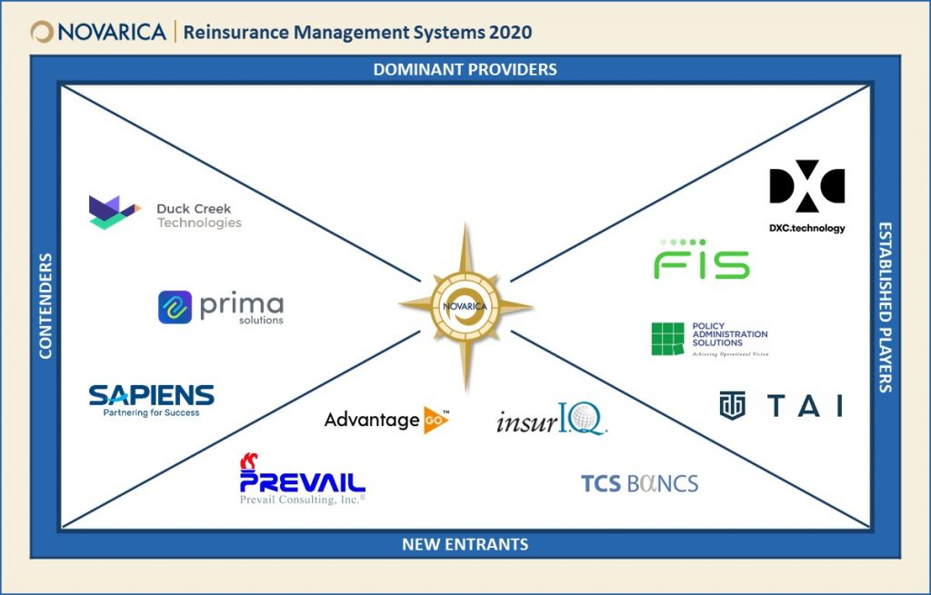 "In its ""Reinsurance Management"" report, Novarica provides an overview of the current provider marketplace for reinsurance management solutions"