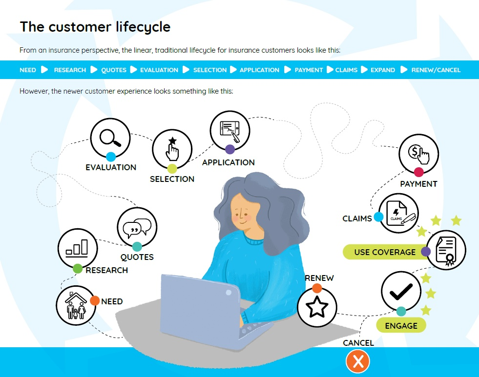 The customer life cycle (Quadient)