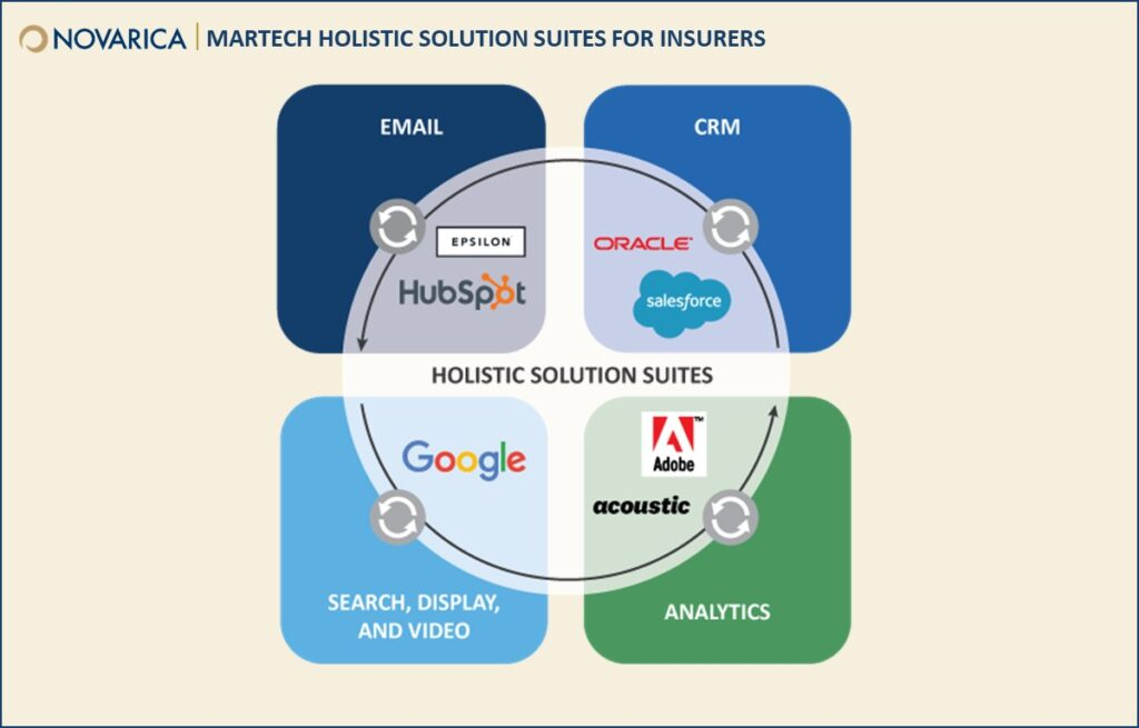 MarTech holistic solution suites for insurers (Novarica)