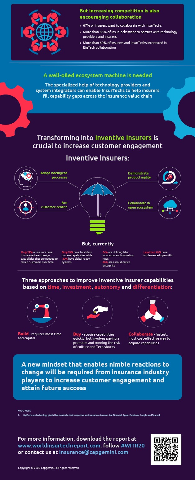 World InsurTech Report 2020
