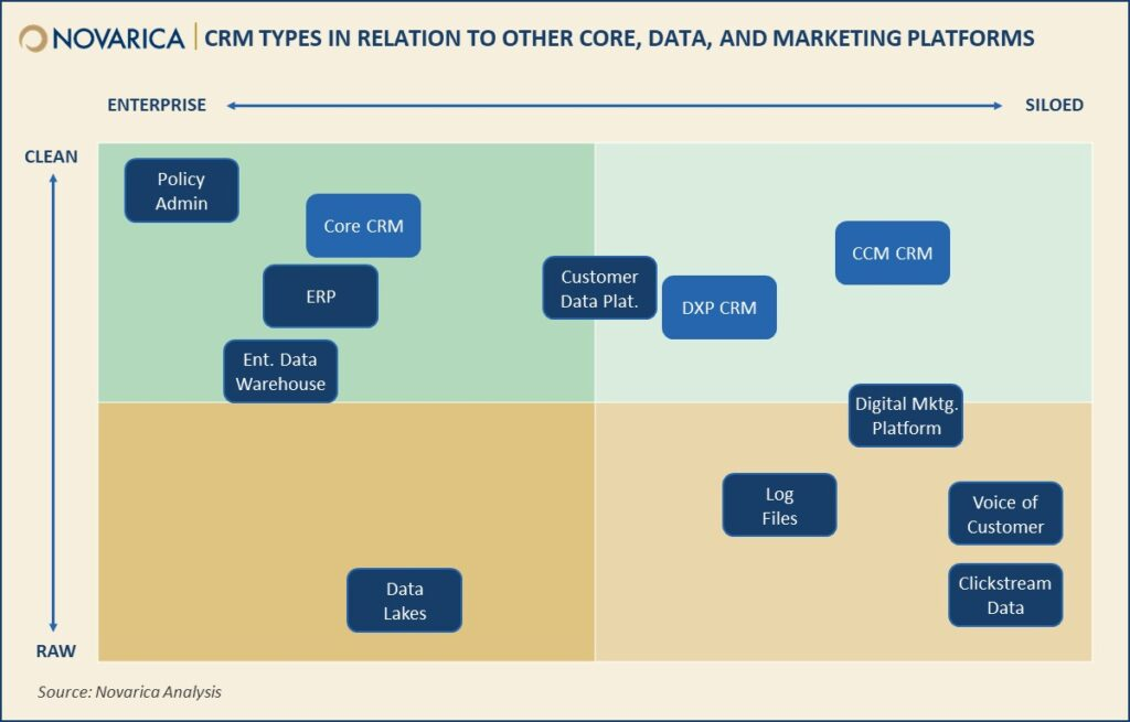 CRM in Insurance: Overview and Key Issues