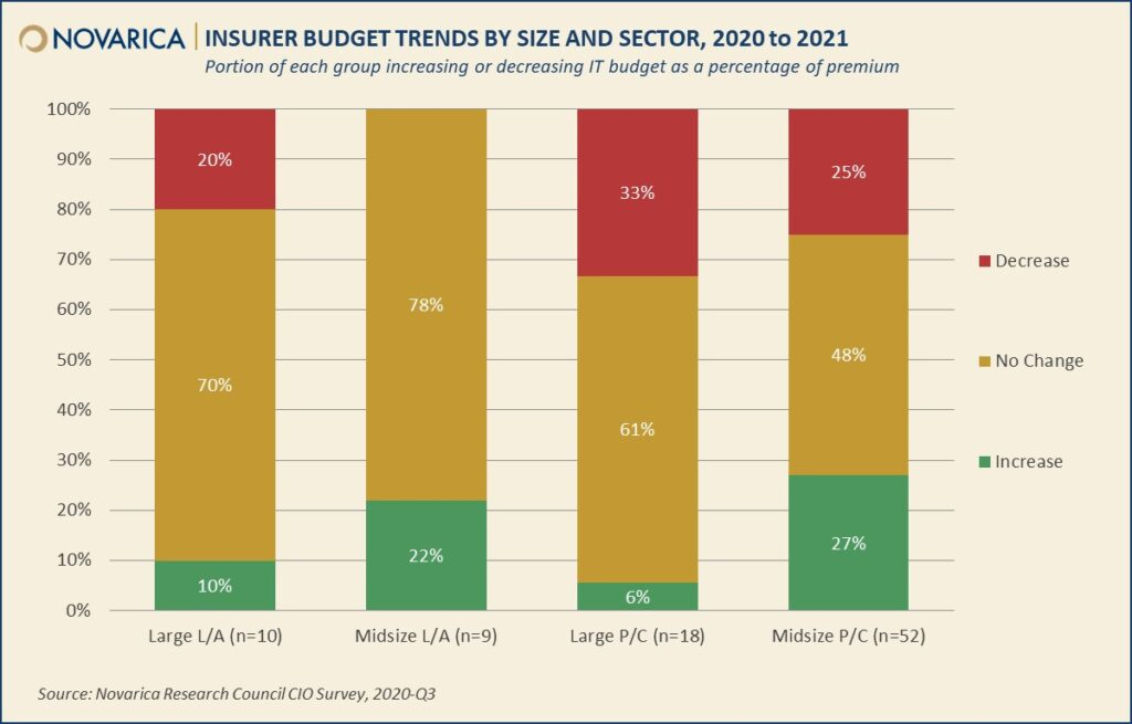 Insurer IT Budgets and Projects 2021 (Novarica Research Council Study)