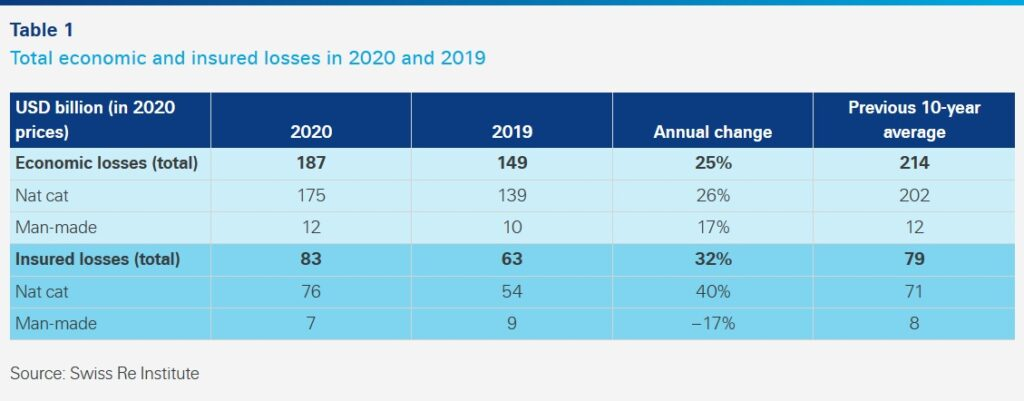 Total economic and insured losses in 2020 and 2019 (Swiss Re)