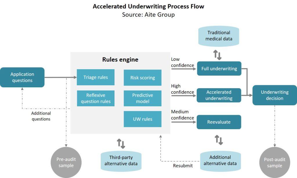 Rethinking Life Insurance Underwriting