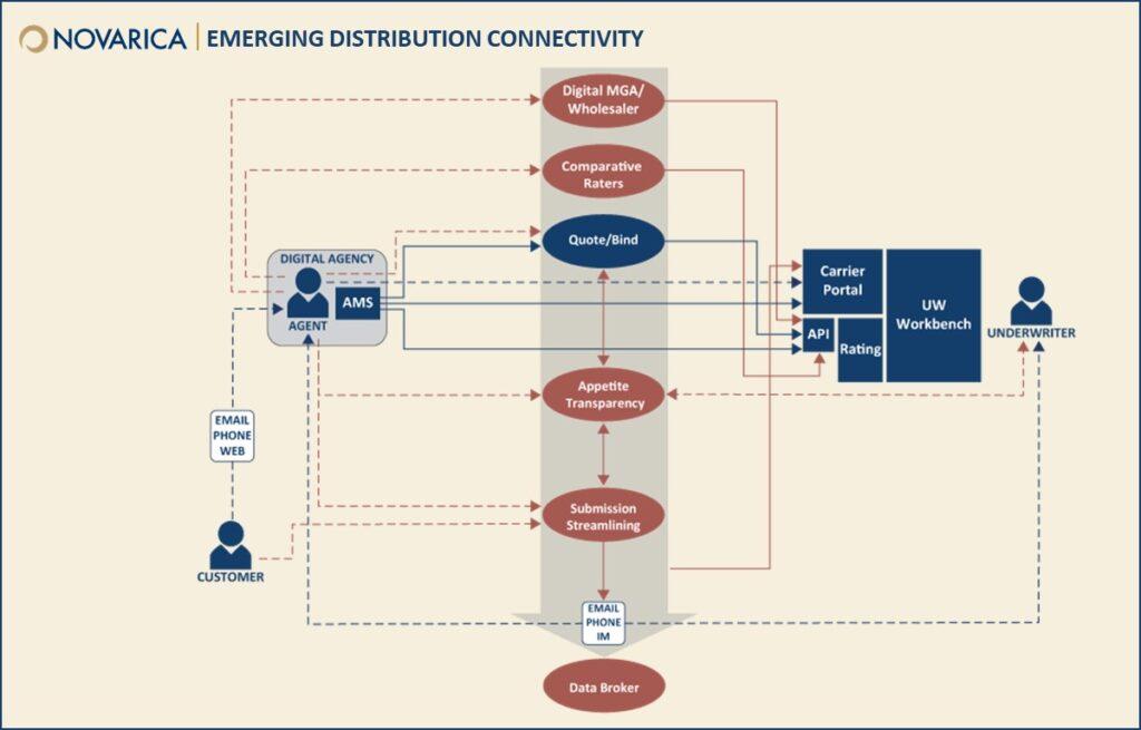 Novarica-Emerging-Distribution-Connectivity