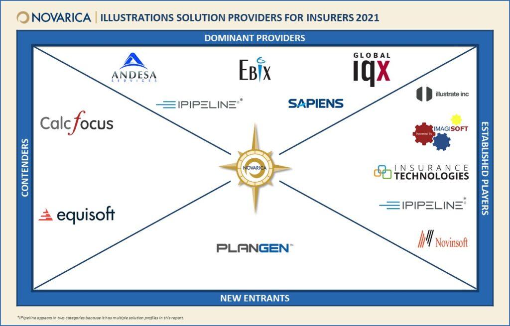 Illustrations Systems (Novarica Market Navigator)