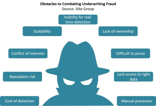 P&C Underwriting Fraud: A Market Overview (Aite Group)