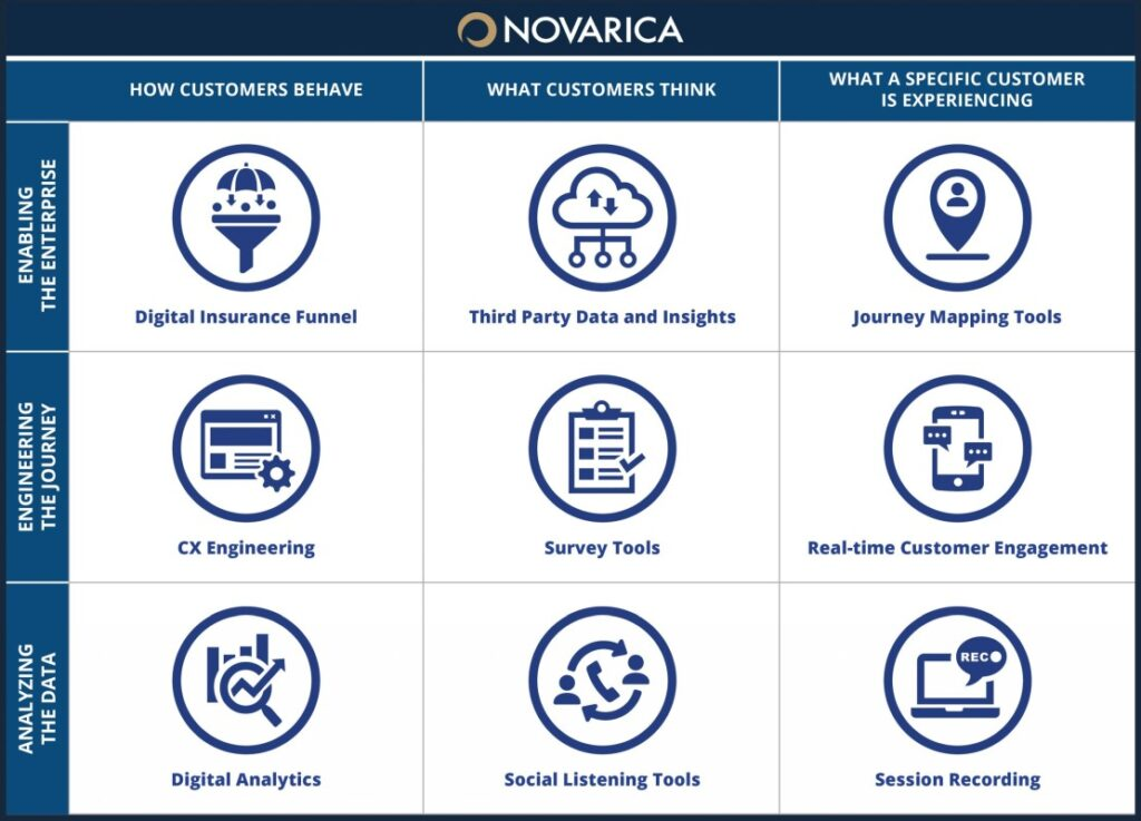 CX Technology in Insurance (Novarica)