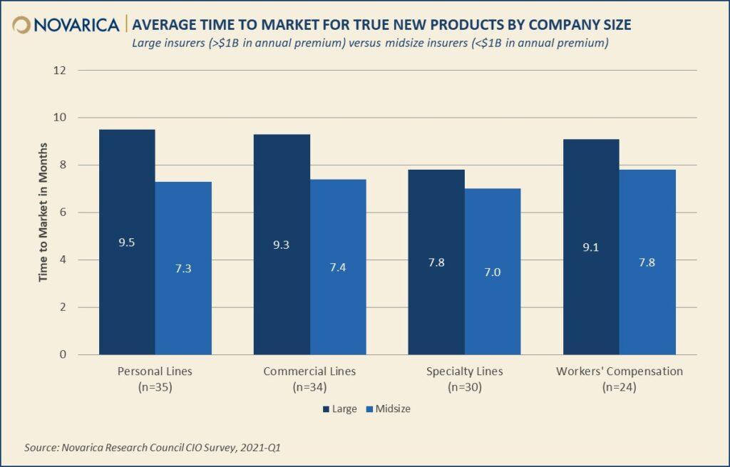 Speed to market chart (Novarica)