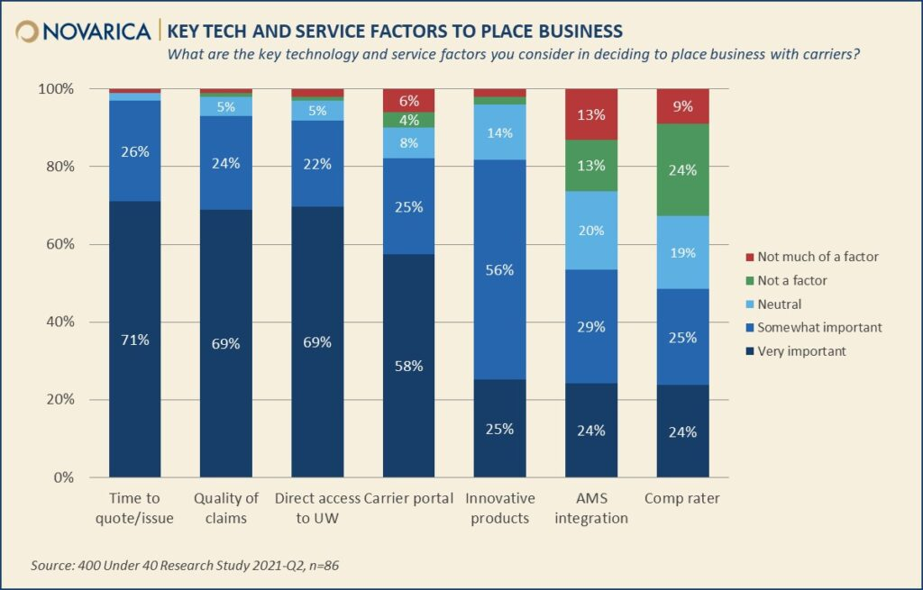 Novarica-Tech-and-Service-Factors-202106