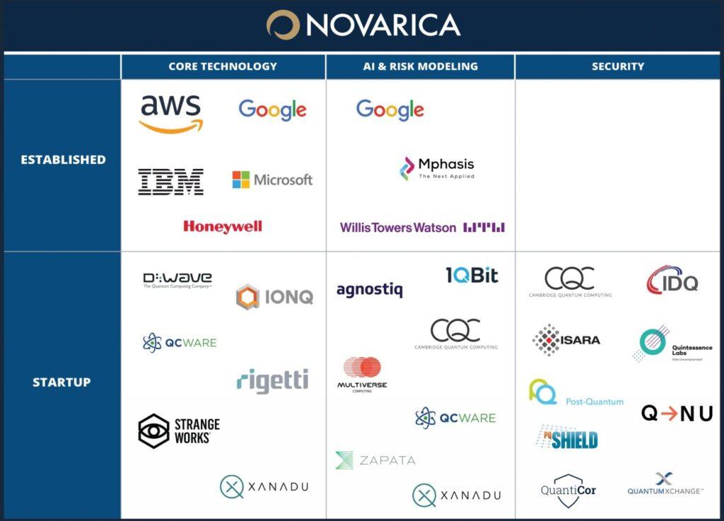 Quantum Technology and Insurance (Novarica)