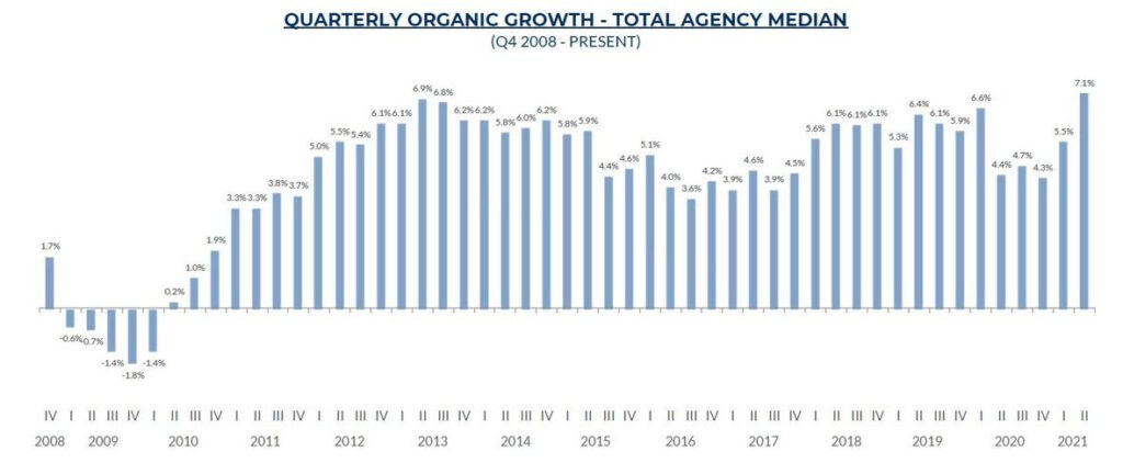 reagan-consulting-brokers-agents-growth-202108-fig1