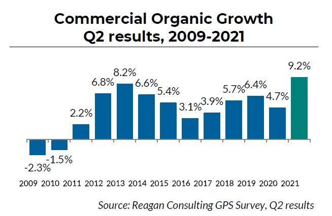 reagan-consulting-brokers-agents-growth-202108-fig2